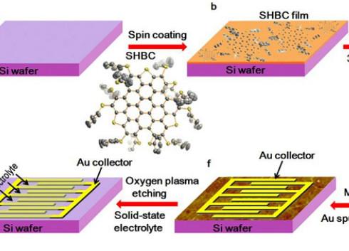 科研人员将硫掺杂石墨烯薄膜应用于微型超级电容器
