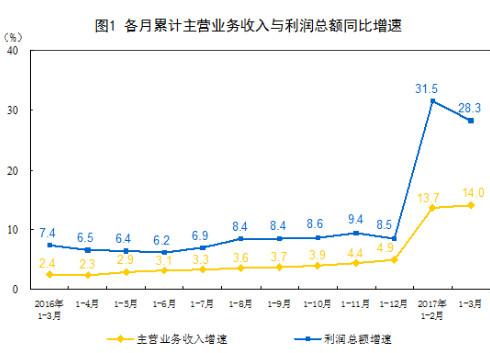1-3月全国仪器仪表制造业利润总额同比增长12.7%