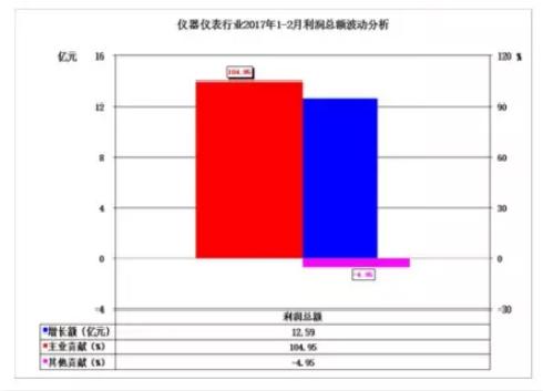 2017年1-2月仪器仪表行业经济运行概况