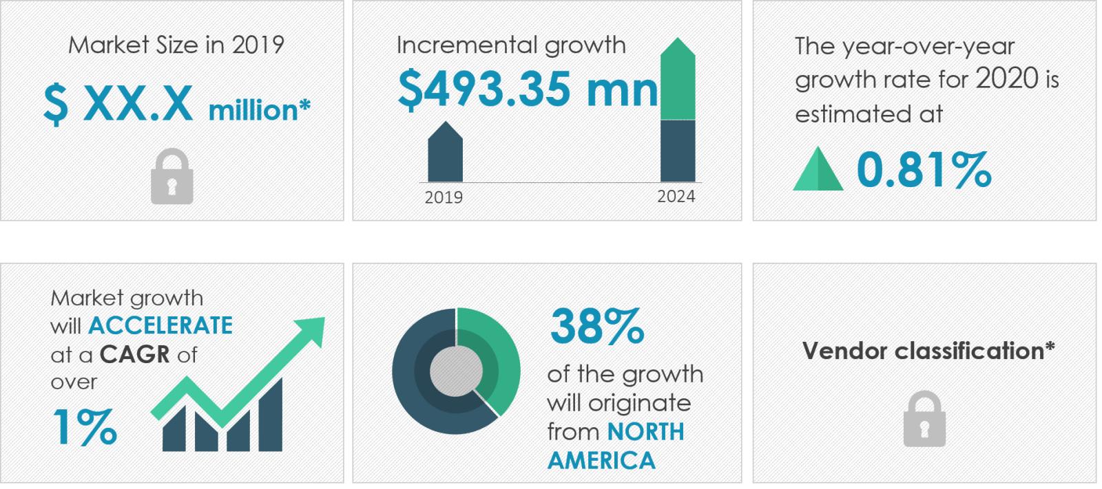 2020-24全球堿性電池市場年復合增長率超1%