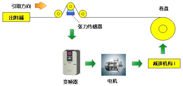 摘要:本文介绍了四方V360矢量型变频器在吹膜机收卷上的成功应用。      关键词:变频器;V360;PID;张力;吹膜机;收卷      引言      吹膜机是一种将塑料粒子加热融化并吹成薄膜的设备,主要由吹膜和收卷两部分组成。其中收卷部分的作用是将吹制出的薄膜卷取成卷,并使成卷的薄膜平整无皱纹,卷边整齐,卷轴上的薄膜要松紧适中,以防止薄膜拉伸变形,保证质量,因此收卷时必须采用恒张力控制。目前行业内主要使用力矩电机来实现上述控制,但在使用过程中存在着需手动调节,操作不方便,长时间运行时力矩电机发