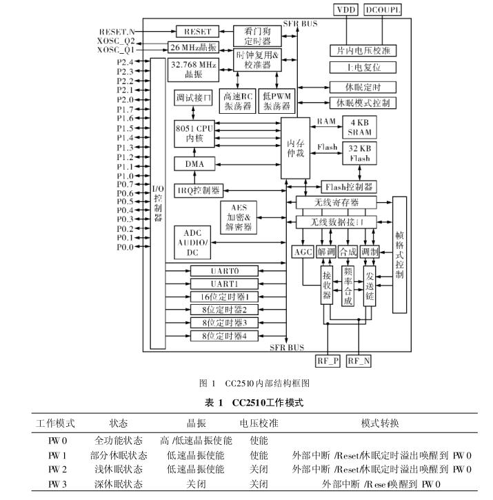 2内部结构 芯片延用了以往ti公司zigbee无线(定位)芯片cc2430/cc2431