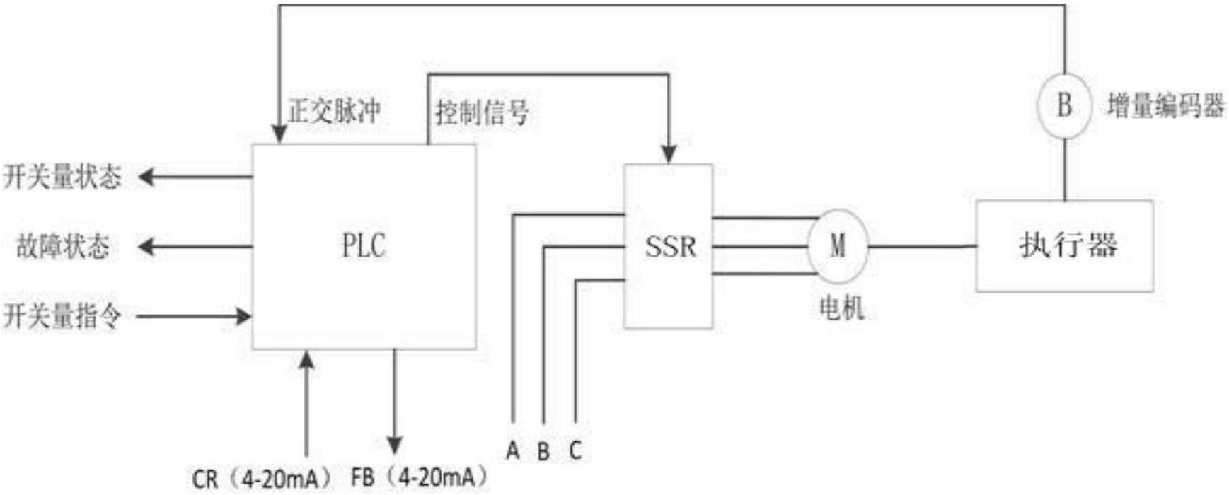所述固态继电器采用三相正反转固态继电器.