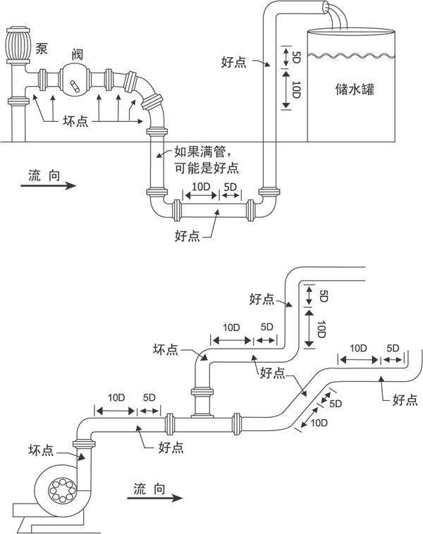 冷热量流量计_电磁式热量表-中国仪表网